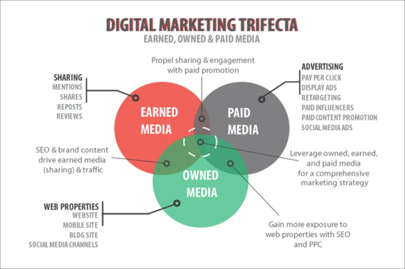 cxtmedia_the-performance-funnel